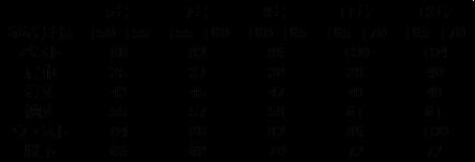 サイズGE-200